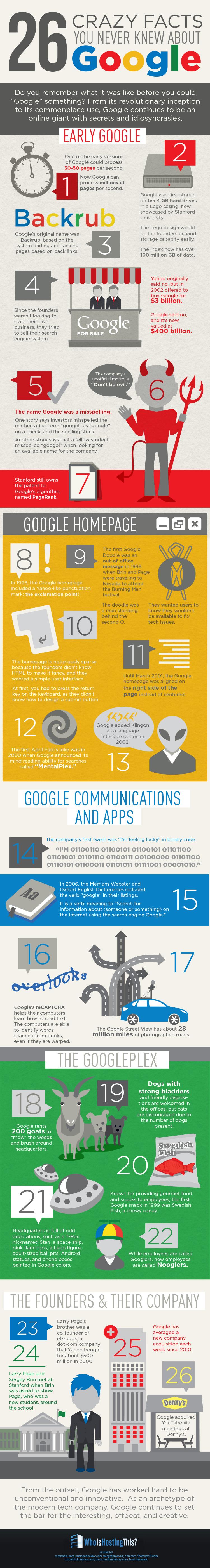 25 feiten over google